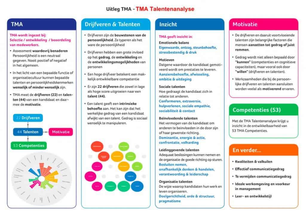 TMA uitleg ontwikkeltraject